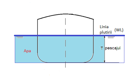 draft ship diagram